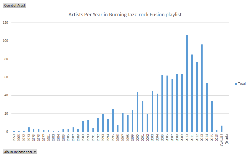 Number of fusion artists per year