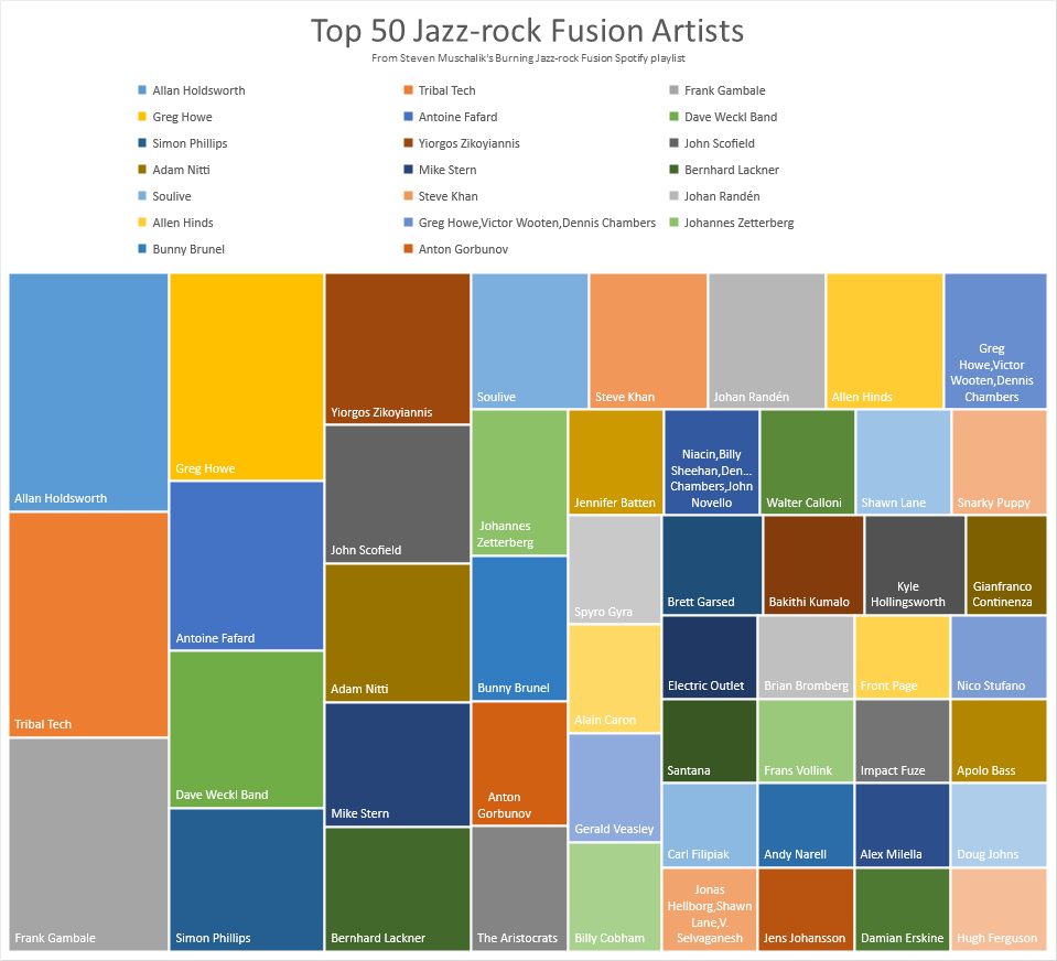 List of Top 50 Jazz fusion Artists
